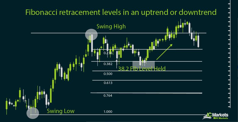 Fibonacci retracement levels in forex
