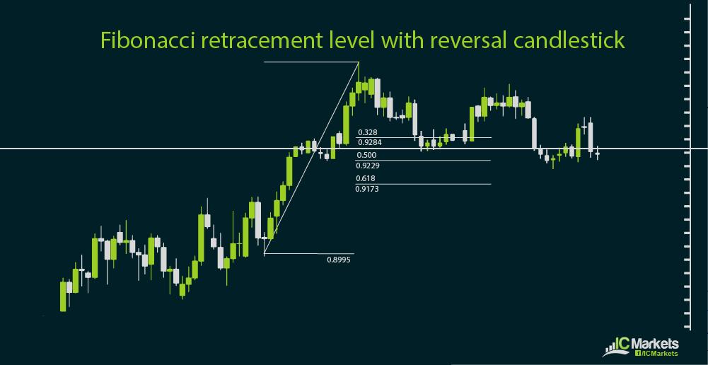 ic charts 3-11