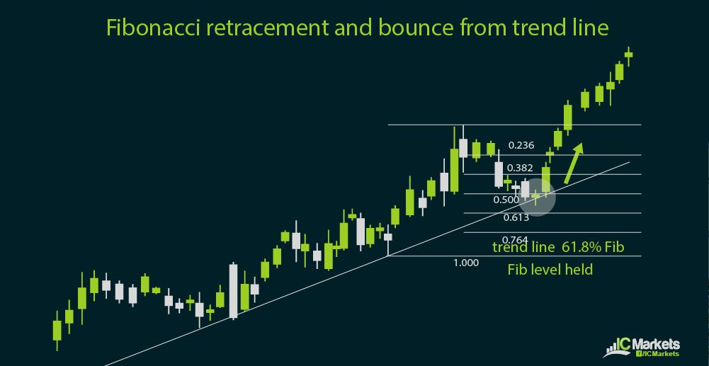 ic charts 3-18