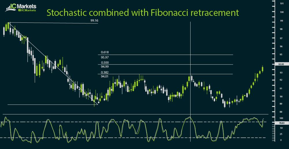 ic charts 3-22