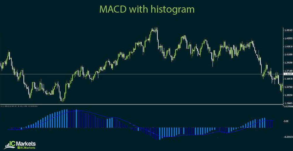 ic charts 4-15