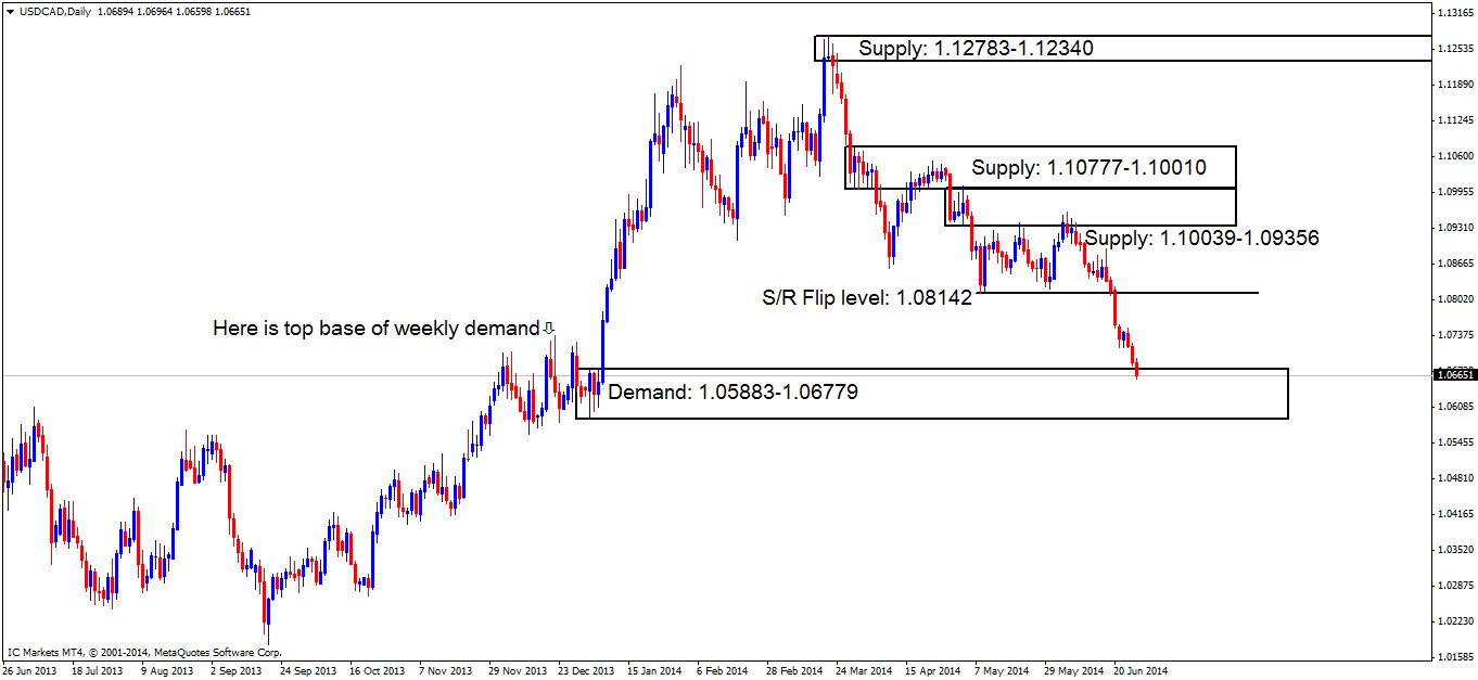 usdcaddaily