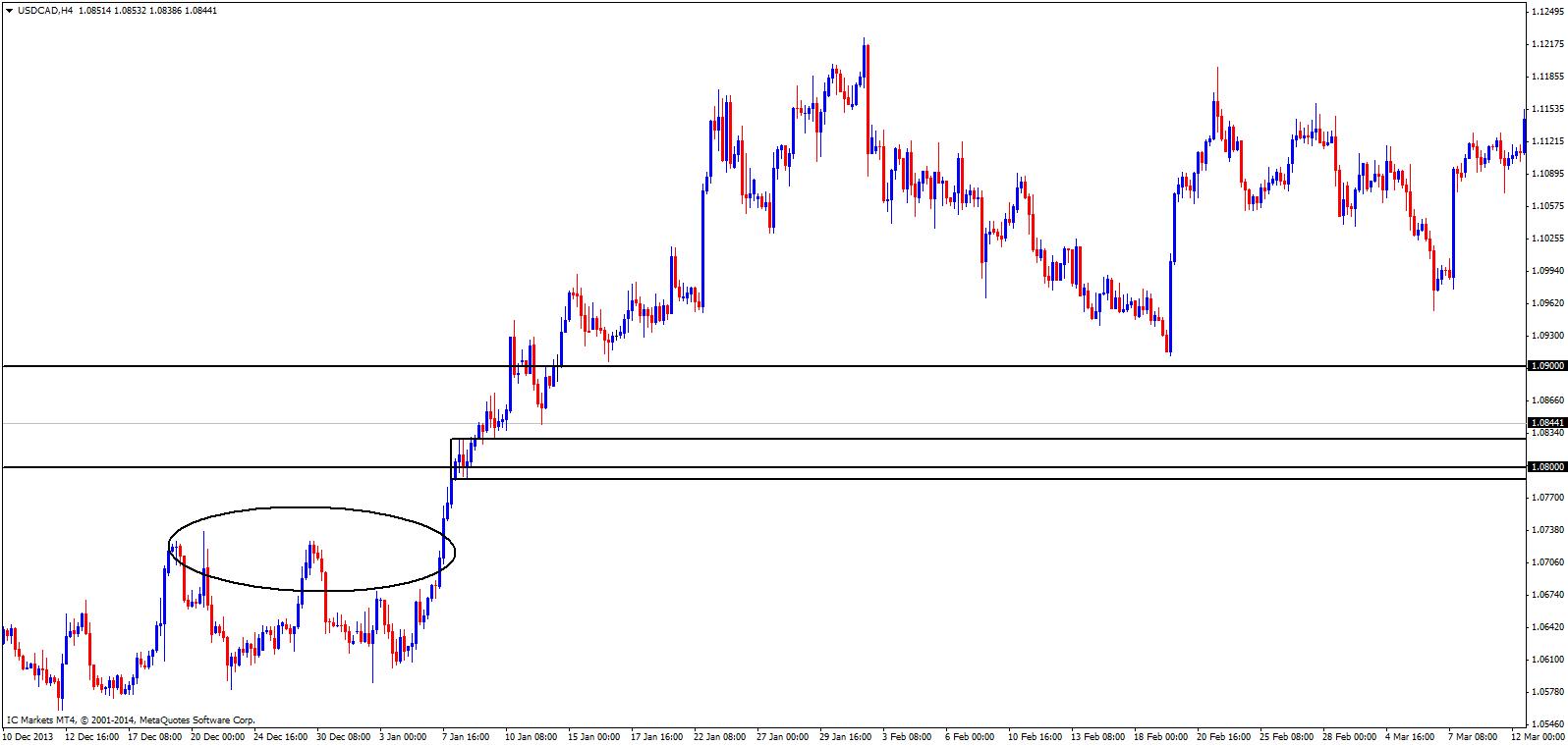 usdcadh4 chart 2