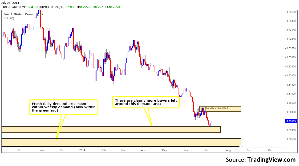 EURGBP DAILY CHART 2