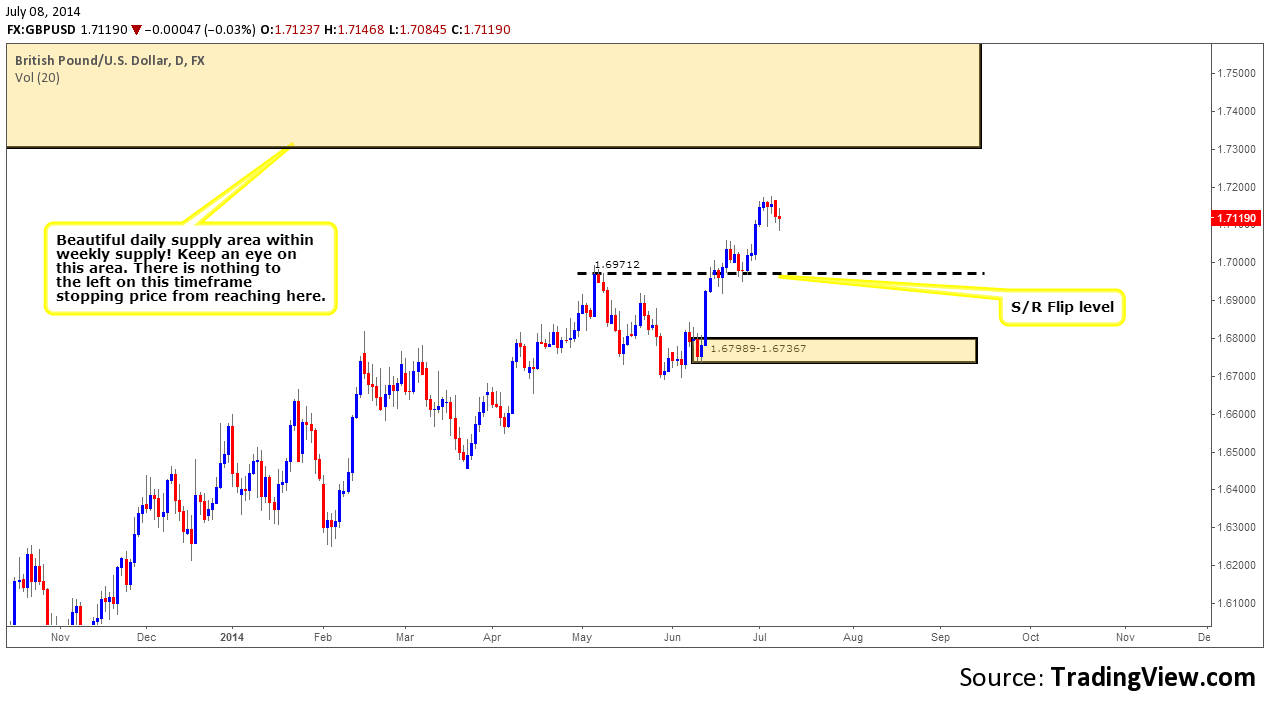 GBPUSD DAILY CHART 1