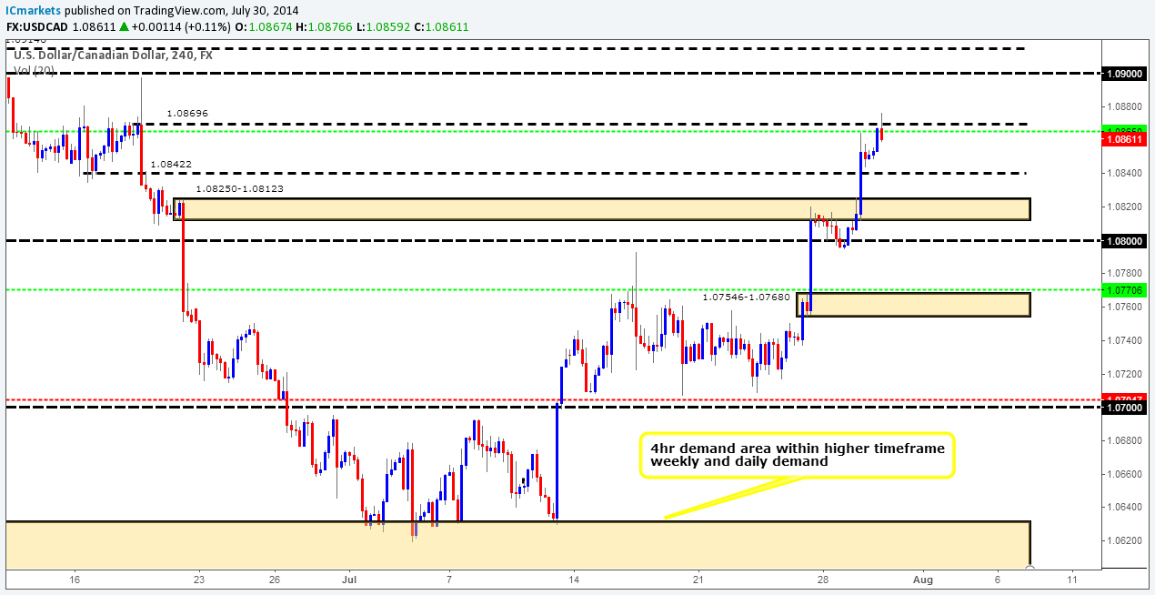 USDCAD 4HR