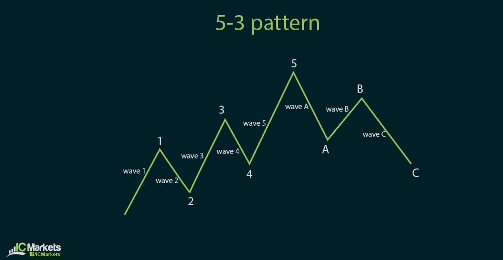ic charts 4-26