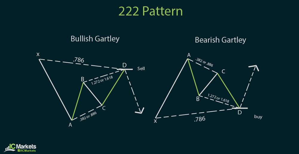 ic charts 4-30